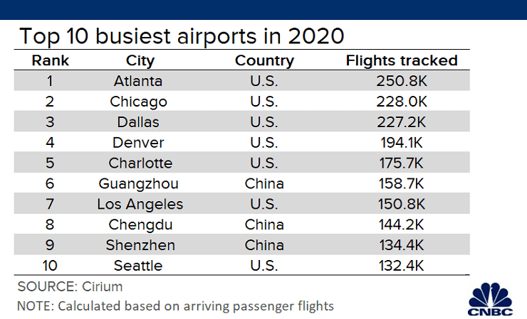 Travel Report: 21 years of airline passenger traffic growth wiped out in 2020